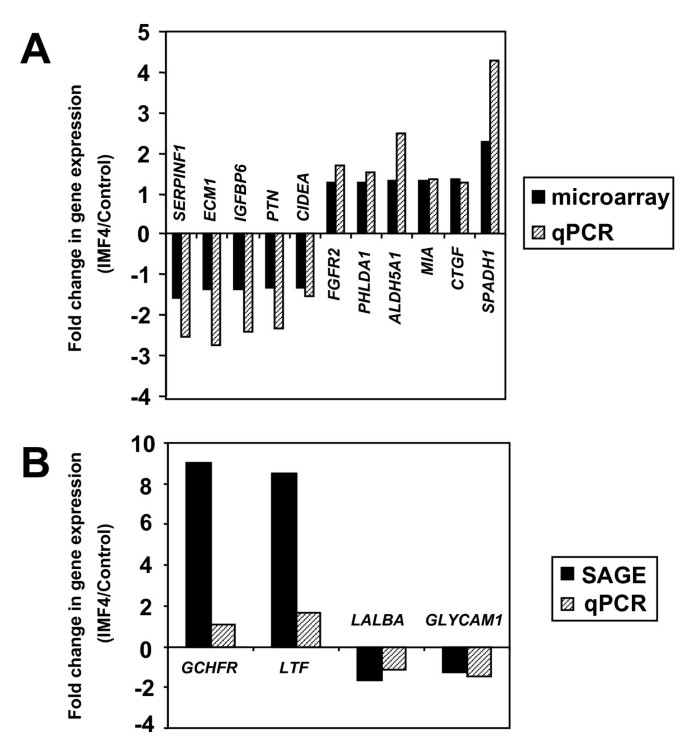Effects of increased milking frequency on gene expression in