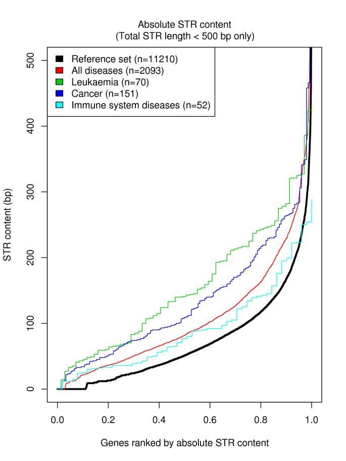 Short Tandem Repeats in Human Exons: A Target for Disease