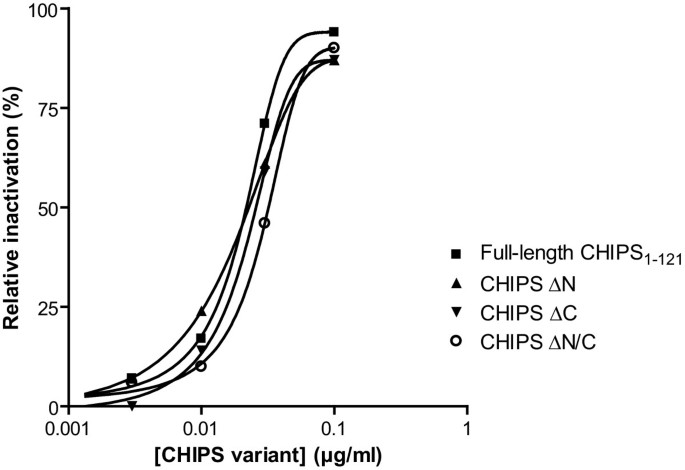 Identification of conformational epitopes for human IgG on