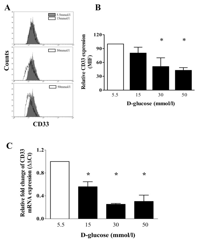 High glucose concentrations induce TNF-α production through