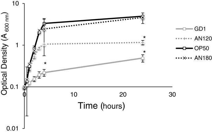Delayed accumulation of intestinal coliform bacteria