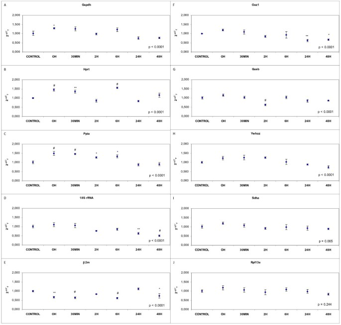 Validation of housekeeping genes for quantitative real-time