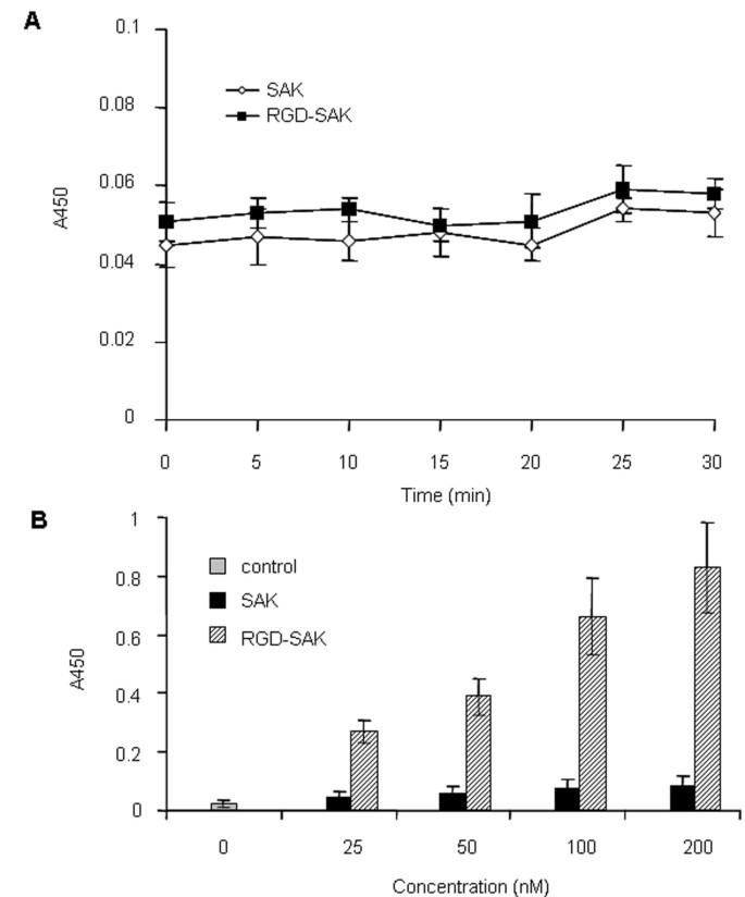 Characterization of a novel bifunctional mutant of staphylokinase