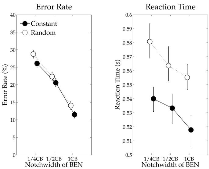 Frequency-specific modulation of potion-level frequency tuning ... on