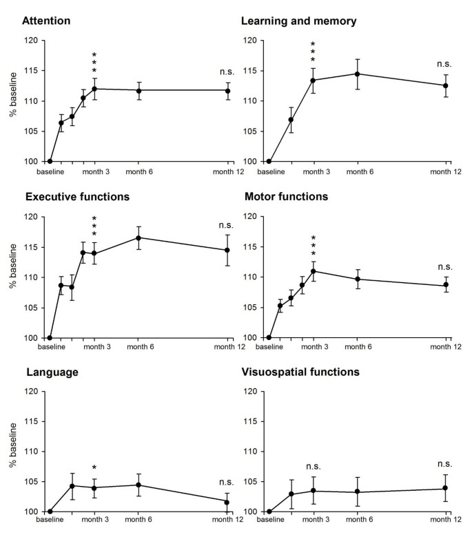 Practice Effects In Healthy Adults A Longitudinal Study On