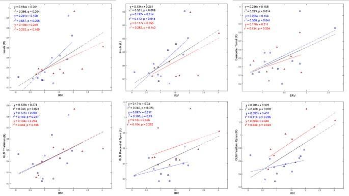 Cerebrovascular reactivity among native-raised high altitude