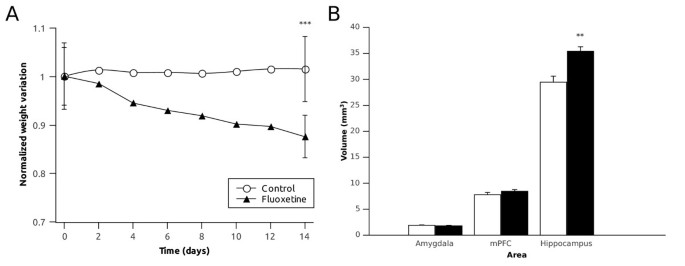 Chronic fluoxetine treatment in middle-aged rats induces