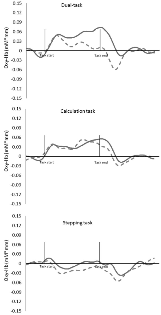 Differences in dual-task performance and prefrontal cortex