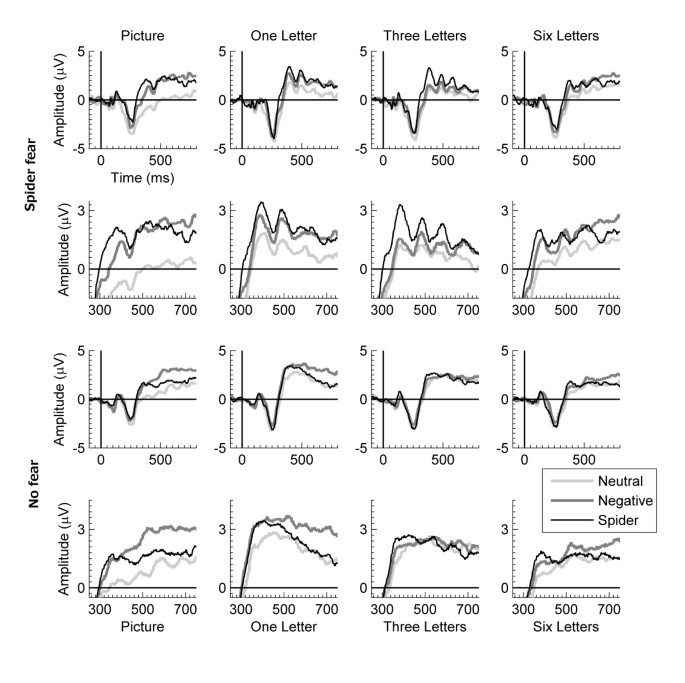 Effects of attention manipulations on motivated attention to feared