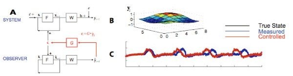 Kalman filter control of a model of spatiotemporal cortical