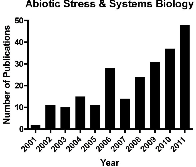 Effects of abiotic stress on plants: a systems biology