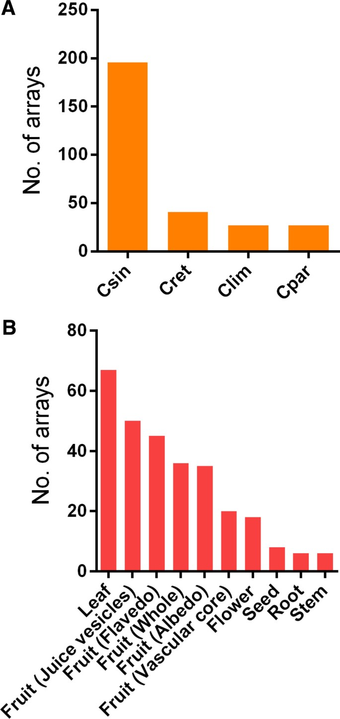 Annotation of gene function in citrus using gene expression