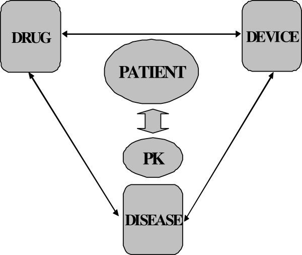 The ECMO PK Project: an incremental research approach to ... Jackson Guitar Wiring Diagram Profusion on