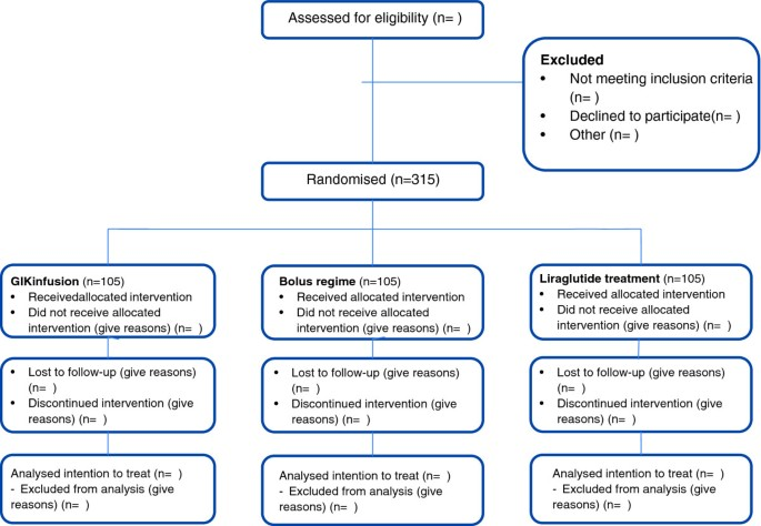 Study protocol of a randomised controlled trial comparing