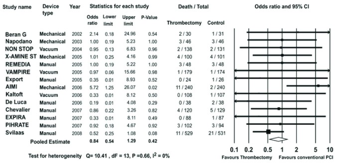 Safety and efficacy of thrombectomy in patients undergoing