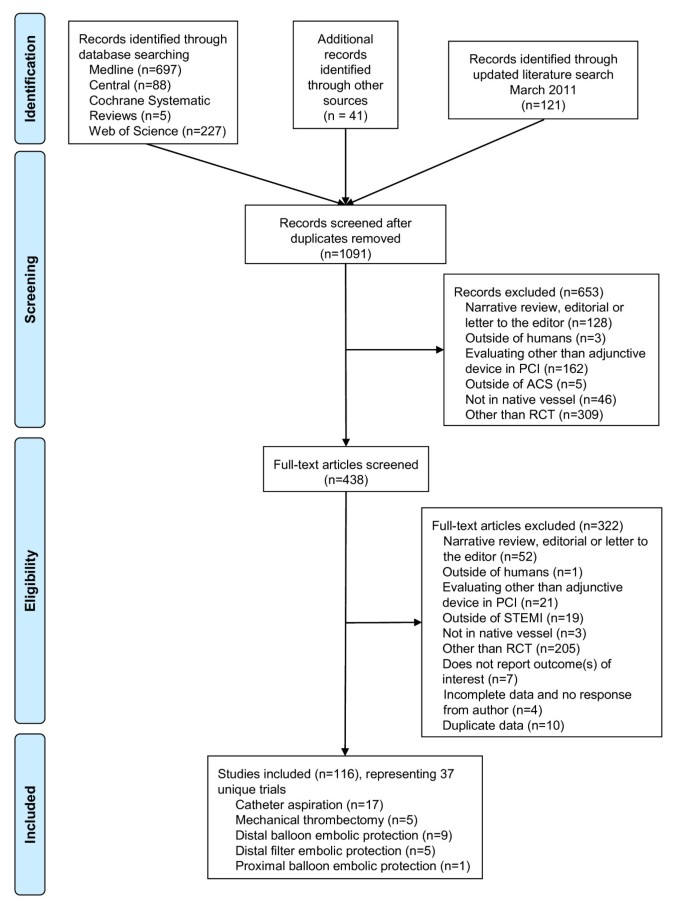 Systematic review: comparative effectiveness of adjunctive devices