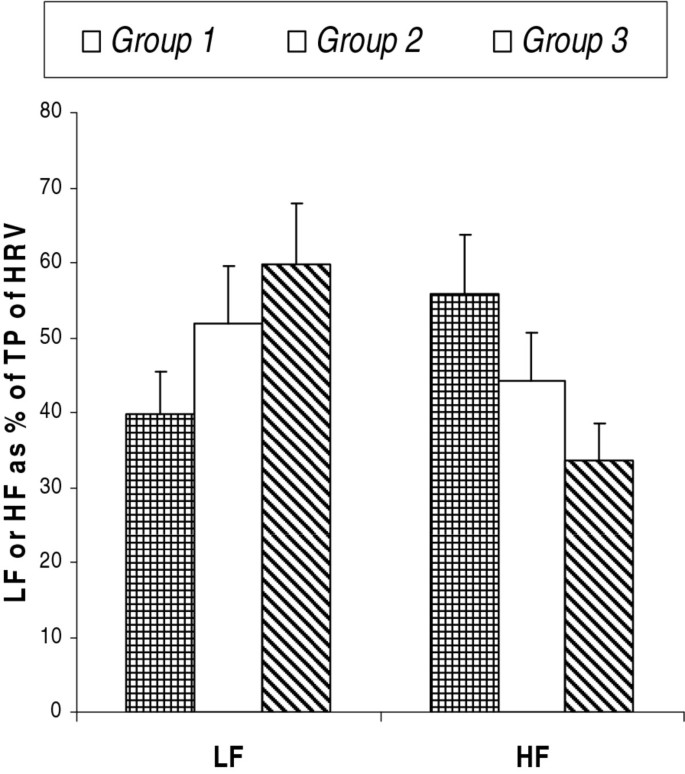 Body mass index contributes to sympathovagal imbalance in