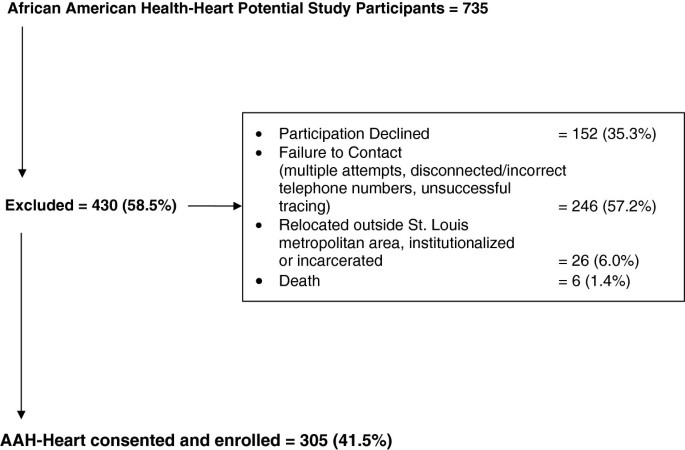 The St  Louis African American health-heart study