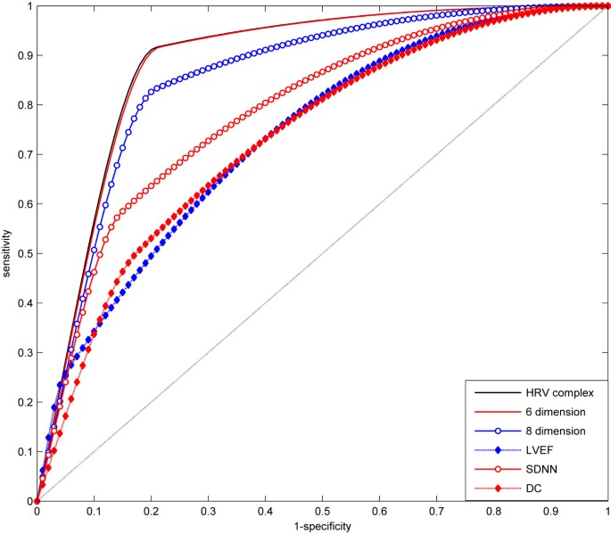 Usefulness of the heart-rate variability complex for