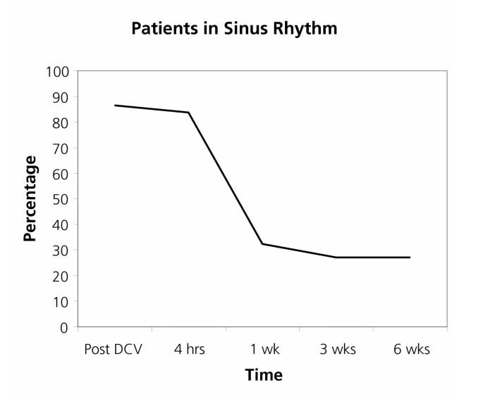 Prediction of sinus rhythm maintenance following DC