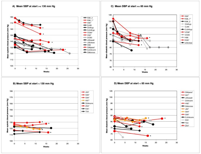 Effect of garlic on blood pressure: A systematic review and
