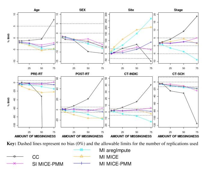 Comparison of imputation methods for handling missing