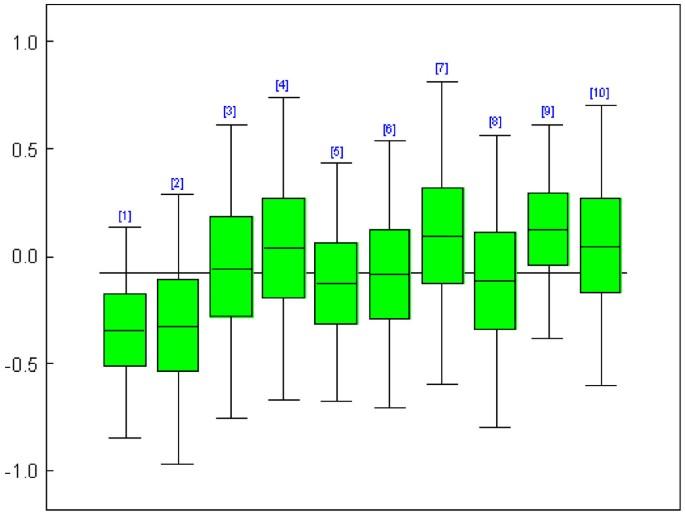 Logistic random effects regression models: a comparison of