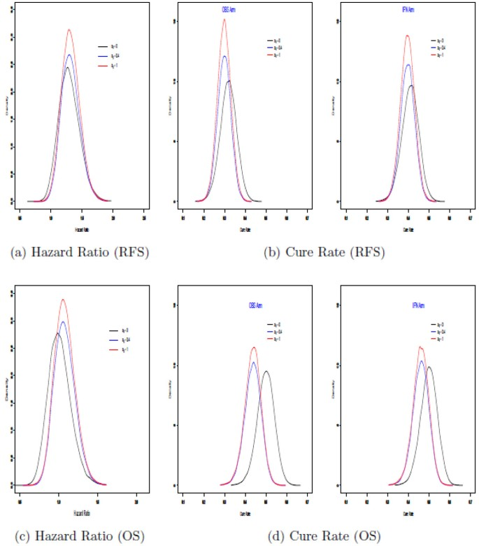 Bayesian methods in clinical trials: a Bayesian analysis of