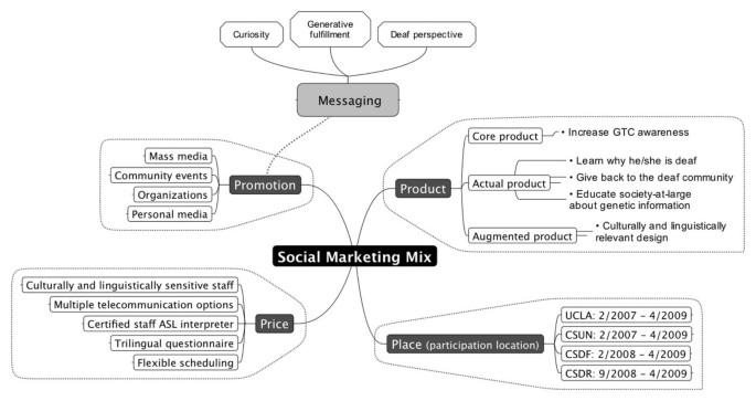 Using a social marketing framework to evaluate recruitment