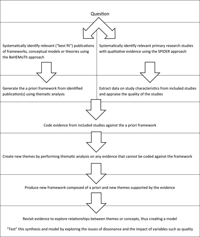"Best fit"" framework synthesis: refining the method | BMC"