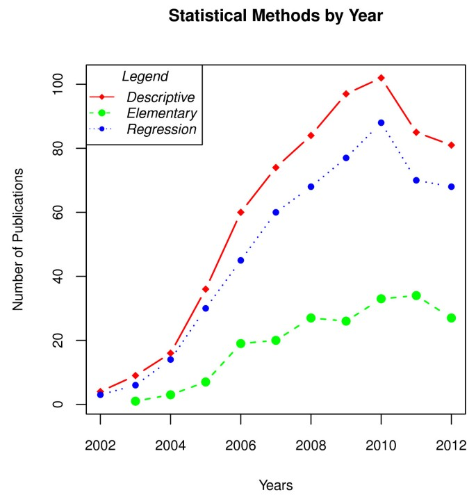 An overview of the statistical methods reported by studies