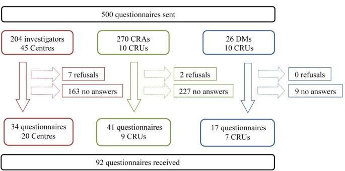 Comparison of two data collection processes in clinical