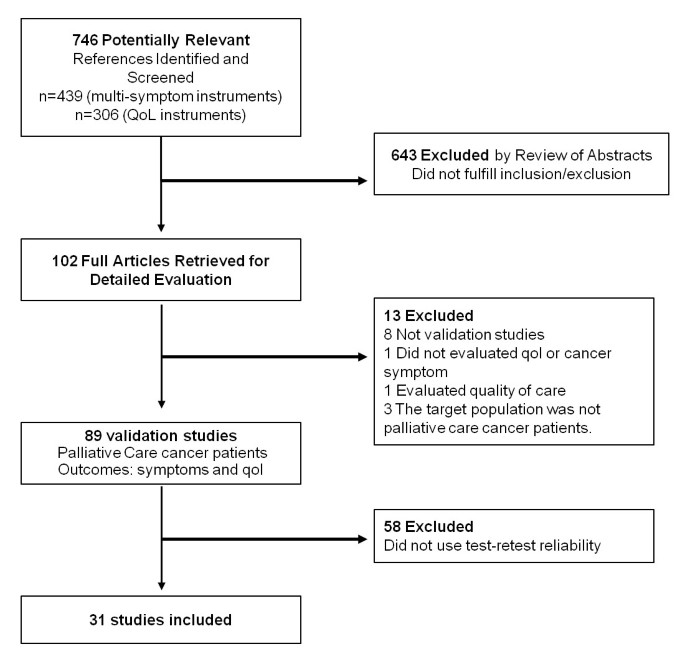A critical analysis of test-retest reliability in instrument