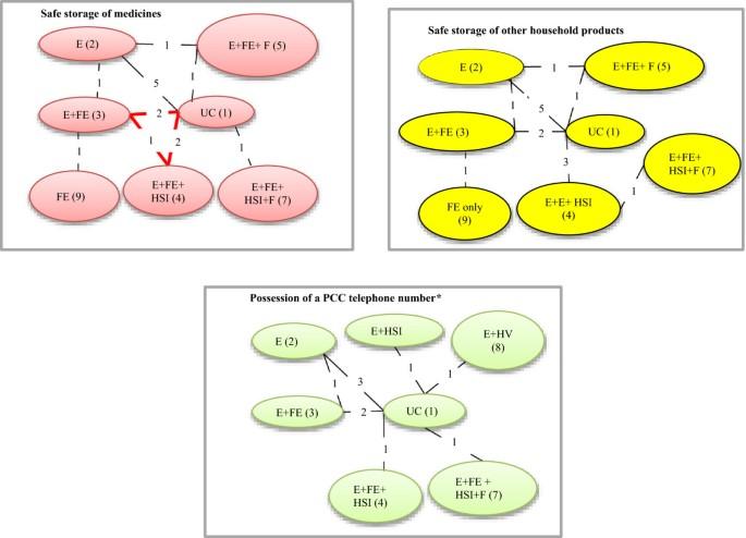 Network meta-analysis of multiple outcome measures