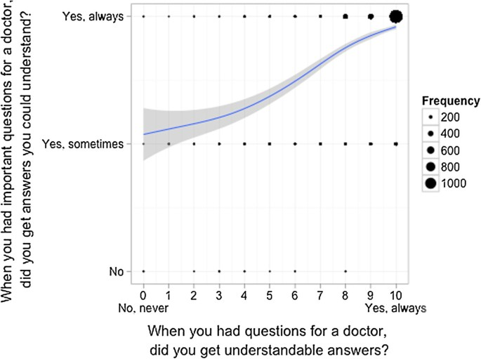 Designing questionnaires: healthcare survey to compare two