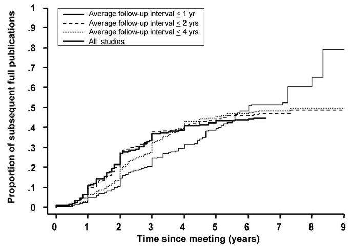 More insight into the fate of biomedical meeting abstracts: a