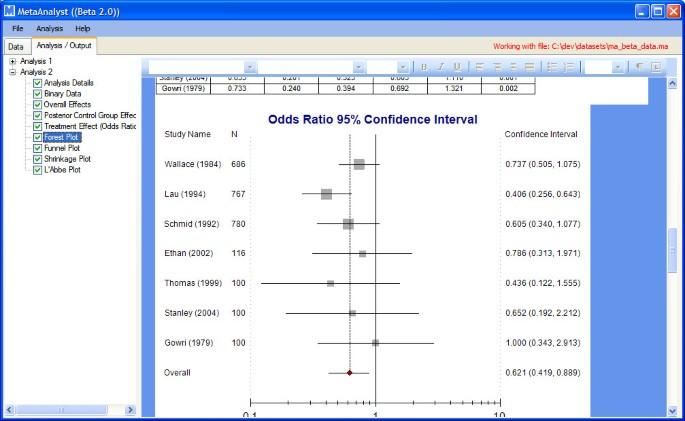 Meta-Analyst: software for meta-analysis of binary