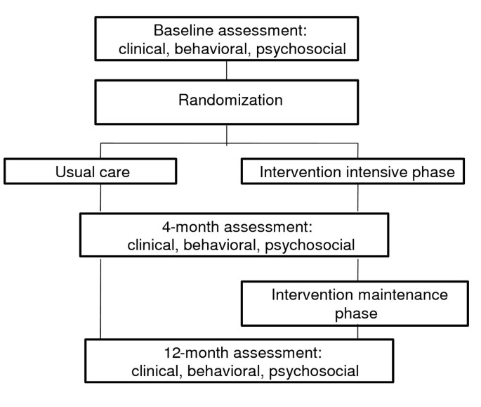 Design and methods for a randomized clinical trial of a diabetes