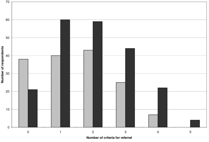 Referral of patients with depression to mental health care
