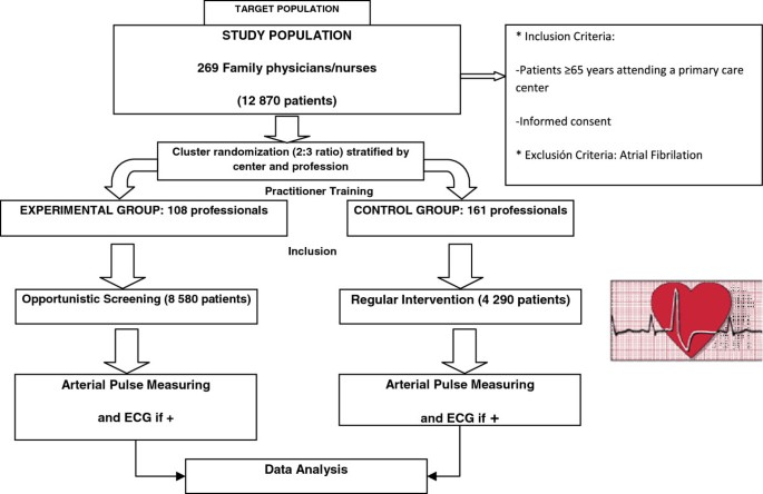Opportunistic detection of atrial fibrillation in subjects aged 65 ...