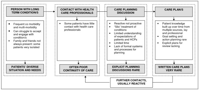 Experiences of care planning in England: interviews with