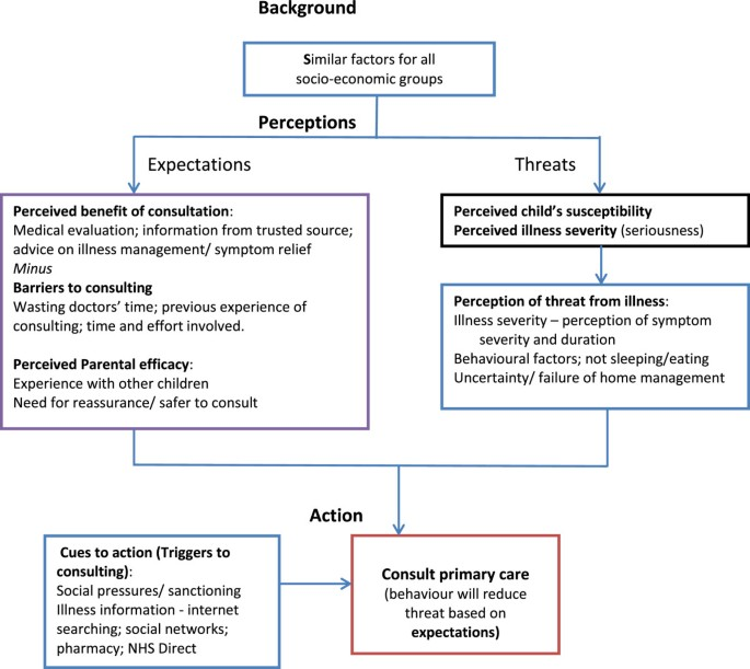 Parents Information Needs Self Efficacy And Influences On Consulting For Childhood Respiratory Tract Infections A Qualitative Study Bmc Family Practice Full Text