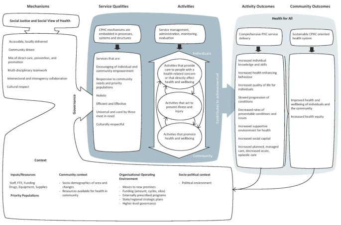 Developing a good practice model to evaluate the
