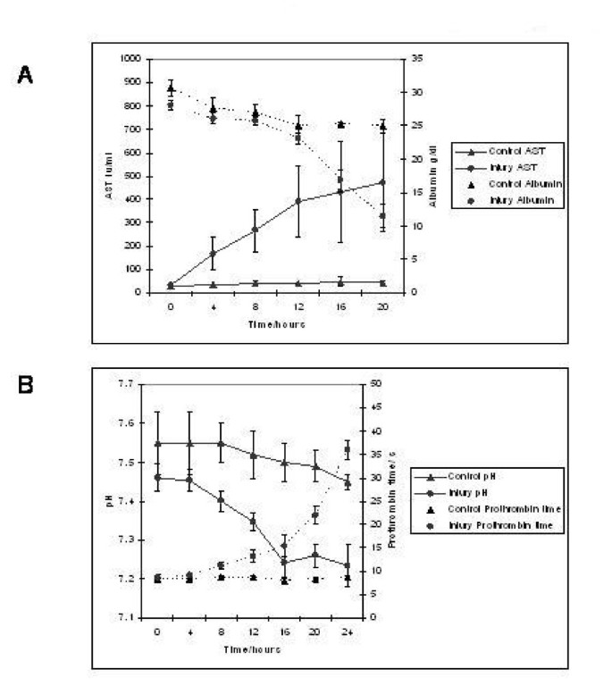 Development of an invasively monitored porcine model of