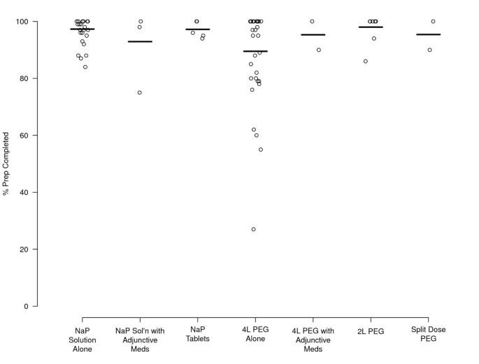 Polyethylene glycol vs  sodium phosphate for bowel