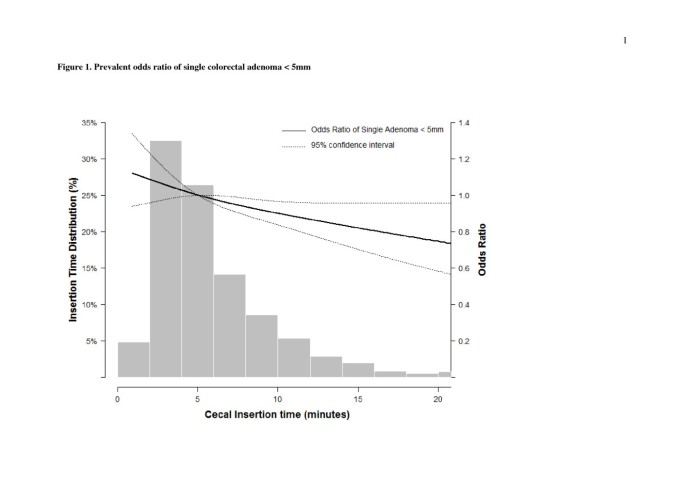 The association between cecal insertion time and colorectal neoplasm