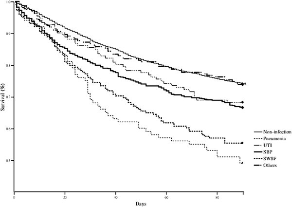 High mortality of pneumonia in cirrhotic patients with