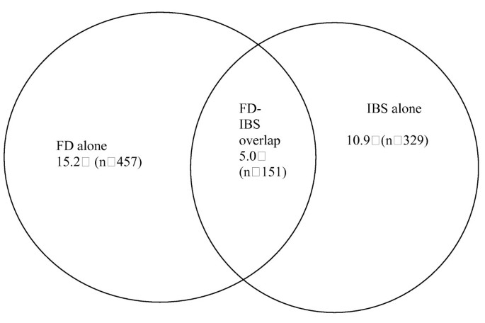The clinical overlap between functional dyspepsia and