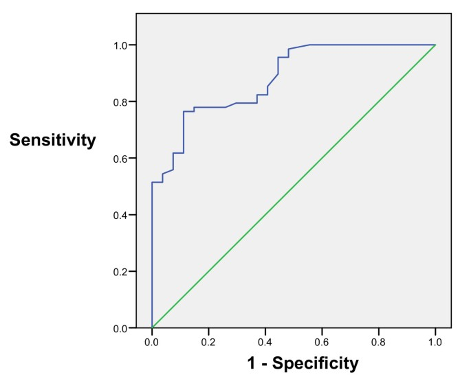 Predictors of gastrointestinal lesions on endoscopy in iron deficiency  anemia without gastrointestinal symptoms | BMC Gastroenterology | Full Text