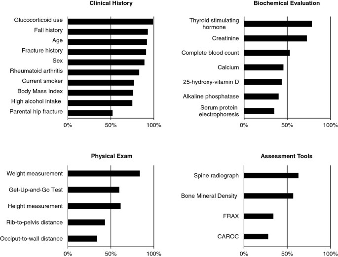 Fracture risk assessment in long-term care : a survey of
